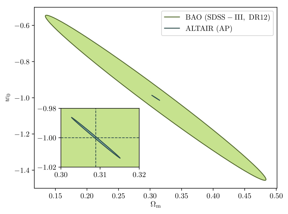 Comparison of cosmological constraints from BAO measurements and our implementation of AP test
