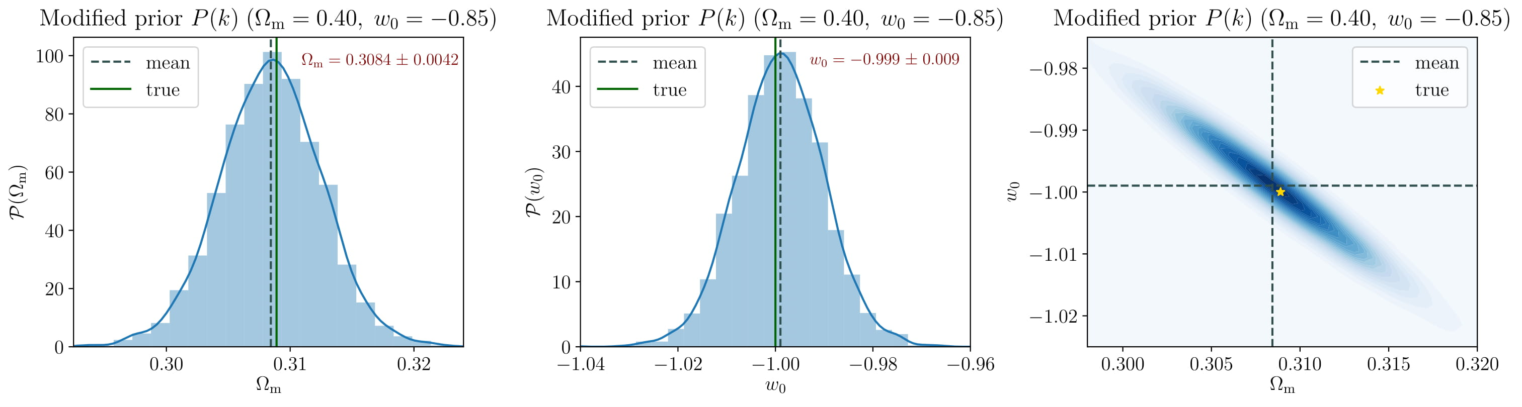 Cosmological constraints with modified prior
